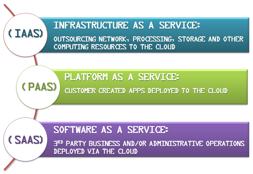 Cloud Computing Services Model