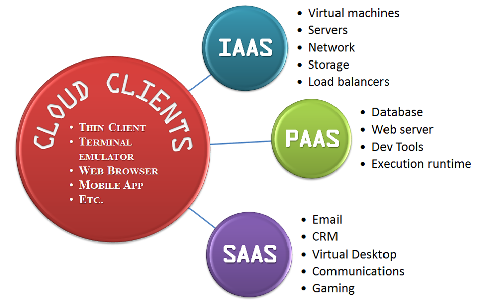 Cloud Computing Services Model visualization