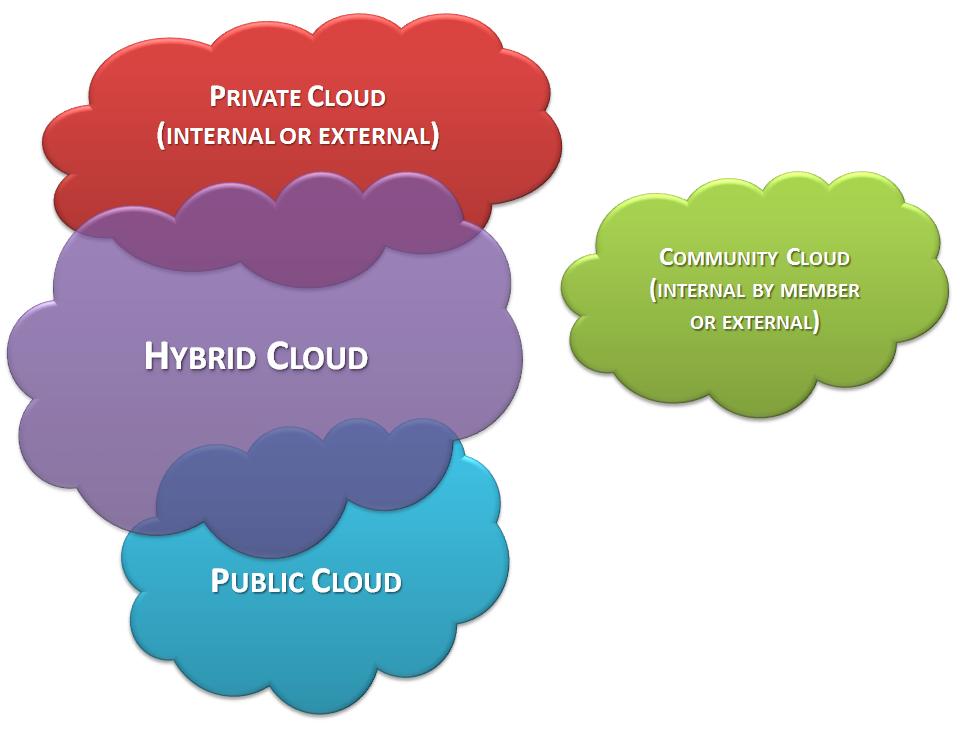 Cloud Computing Types Model visualization